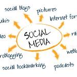 Las redes sociales influyen en el posicionamiento web